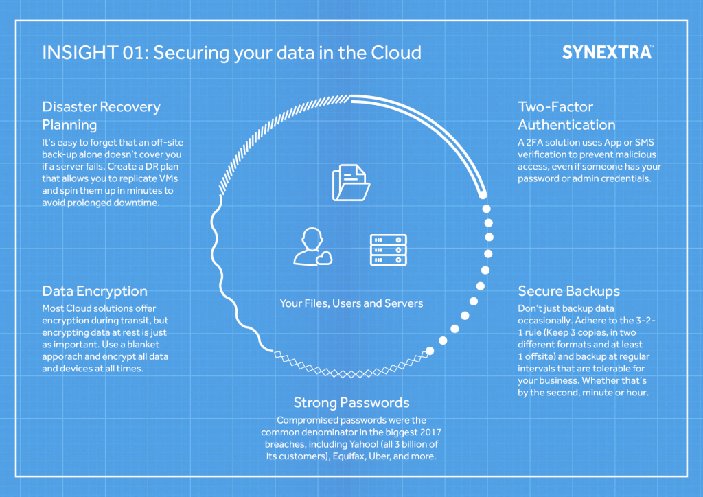 Securing your data in the Cloud | Synextra